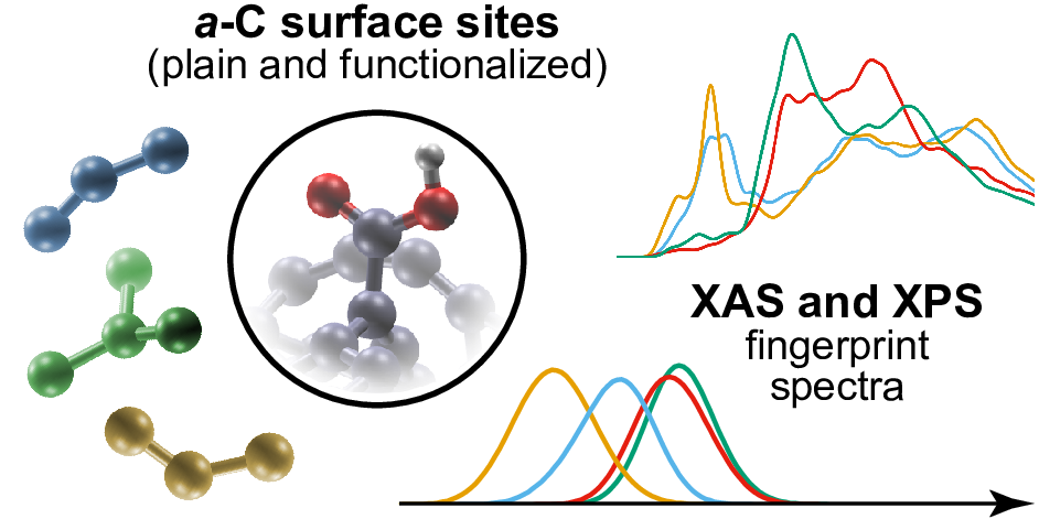 Digging into materials nanostructure through computational spectroscopy
